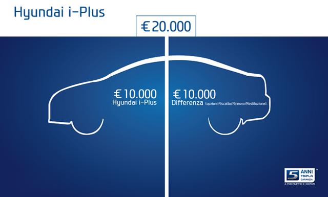 Hyundai i-Plus, l'innovativo finanziamento per acquistare la tua auto